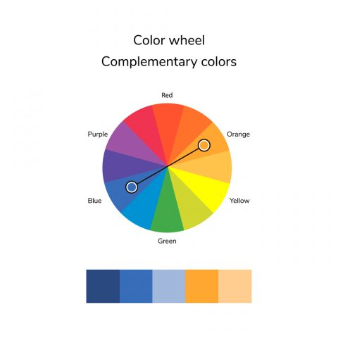 Colour complementing on the colour wheel