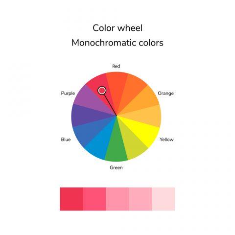 Monochromatic colours on the colour wheel