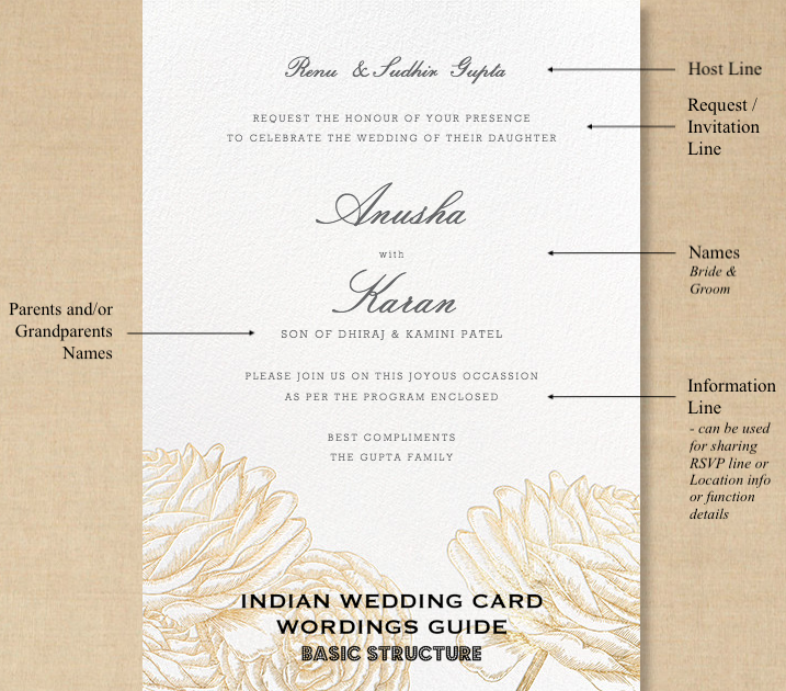 Indian wedding invitation wording in english what to say guide wedding invitation wording how it is structured on an indian wedding card the anatomy filmwisefo